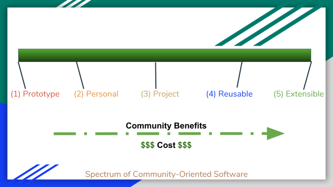 Spectrum of Community-Oriented Software.png